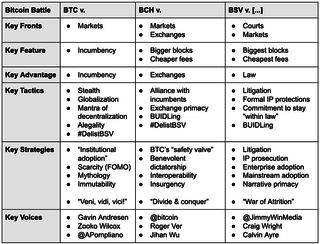 "<p>The three voices attached to BTC do not represent formal alliance/affiliation with BTC &ldquo;core&rdquo; &mdash; but they represent highly influential voices in both Bitcoin &amp; broader crypto communities. Their voices regarding which is the real Bitcoin carry enormous market and social weight.</p>  <p>Source: Bitcoin Battle<br /><a href=""https://medium.com/cryptolawreview/bitcoin-battle-668349176b38"" target=""_blank"">medium.com/cryptolawreview</a></p>"