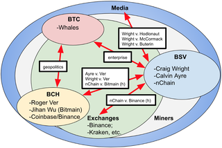 "<p>1.4 Battle Maps<br> </p> h) refers to hypothetical lawsuits. The (h) lawsuits between nChain v. Bitmain (and/or nChain v. Binance) could allege any number of claims, ranging from potential patent/IP infringement to antitrust. <p>Source: Bitcoin Battle<br /><a href=""https://medium.com/cryptolawreview/bitcoin-battle-668349176b38"" target=""_blank"">medium.com/cryptolawreview</a></p>"